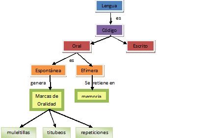 Herramientas Para Organizar La Información Idioma Español